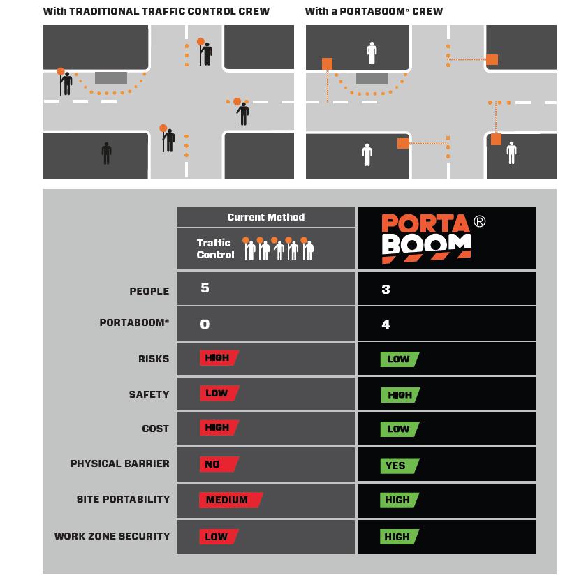 Portaboom efficiency