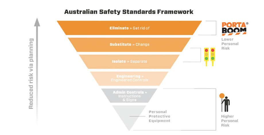 Australian Safety Standards Framework
