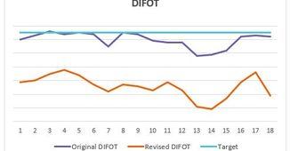 DIFOT Audit and Improvement Roadmap