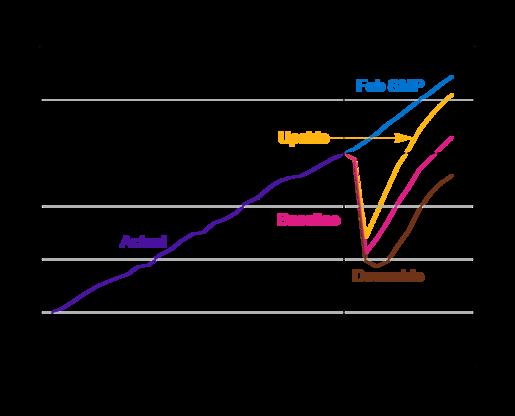 Reserve Bank Australia | GDP